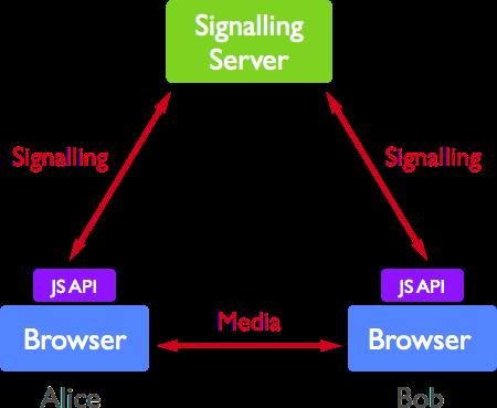 Signalling servers diagram