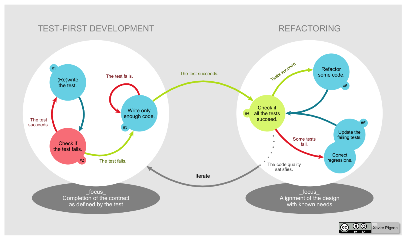 Test driven development and refactoring diagram